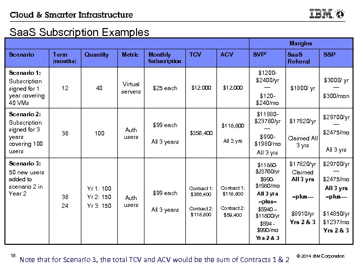 Saa. S Subscription Examples Margins Scenario Term Quantity Metric (months) Scenario 1: Subscription signed
