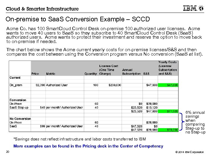 On-premise to Saa. S Conversion Example – SCCD Acme Co. has 100 Smart. Cloud