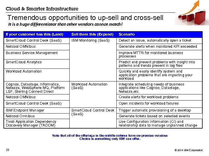 Tremendous opportunities to up-sell and cross-sell It is a huge differentiator that other vendors
