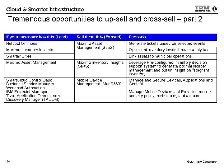 Tremendous opportunities to up-sell and cross-sell – part 2 If your customer has this