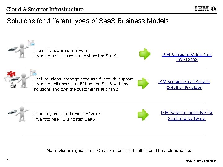 Solutions for different types of Saa. S Business Models I resell hardware or software