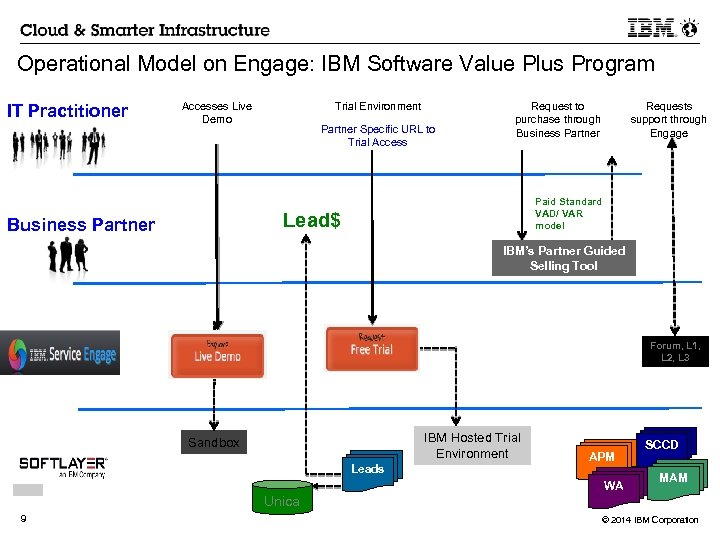 Operational Model on Engage: IBM Software Value Plus Program IT Practitioner Accesses Live Demo