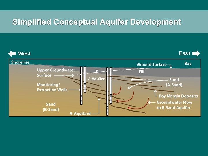 Simplified Conceptual Aquifer Development West East
