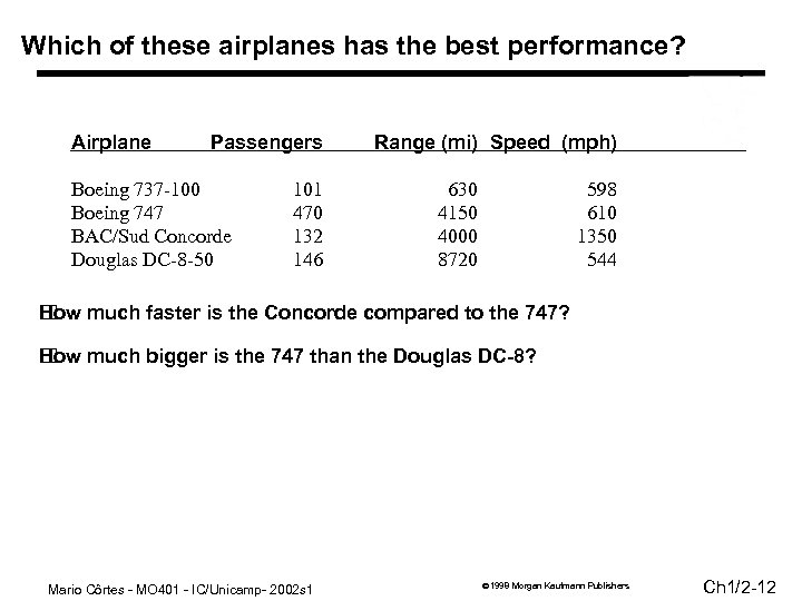 Which of these airplanes has the best performance? Airplane Passengers Boeing 737 -100 Boeing