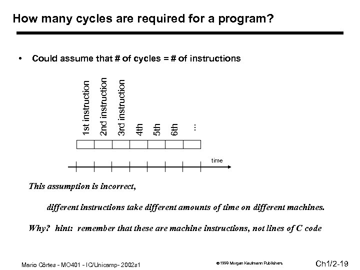 How many cycles are required for a program? . . . 6 th 5