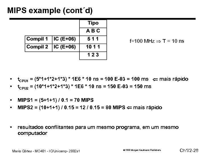 MIPS example (cont´d) f=100 MHz T = 10 ns • • t. CPU 1