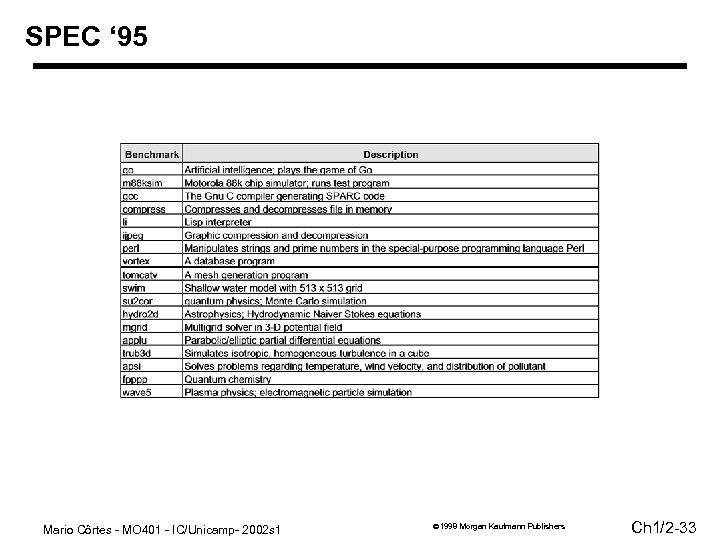 SPEC ' 95 Mario Côrtes - MO 401 - IC/Unicamp- 2002 s 1 1998