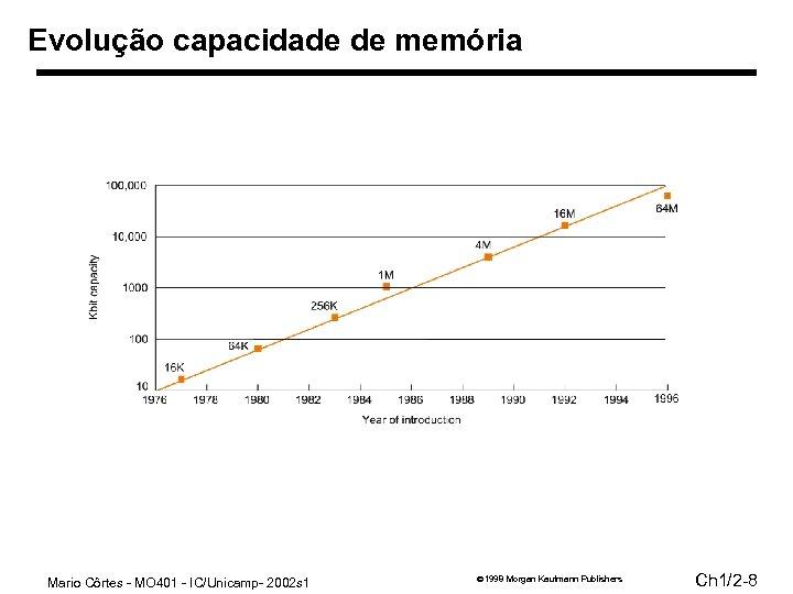 Evolução capacidade de memória Mario Côrtes - MO 401 - IC/Unicamp- 2002 s 1