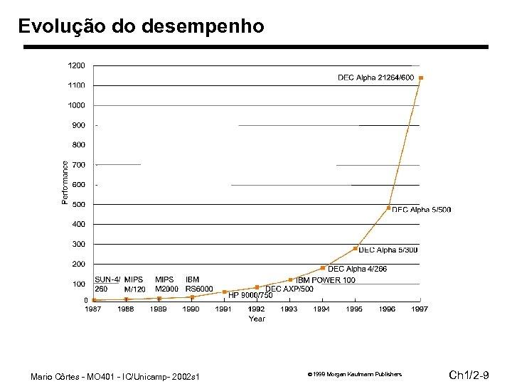 Evolução do desempenho Mario Côrtes - MO 401 - IC/Unicamp- 2002 s 1 1998