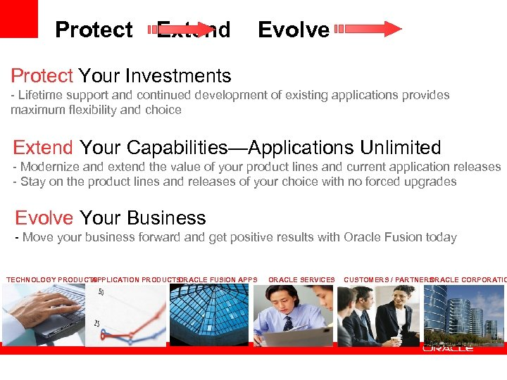Protect Extend Evolve Protect Your Investments - Lifetime support and continued development of existing