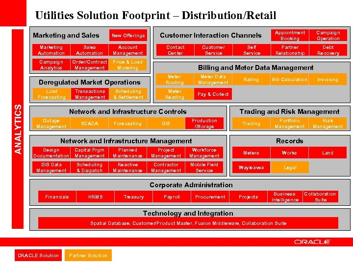 Utilities Solution Footprint – Distribution/Retail Marketing and Sales New Offerings Marketing Automation Sales Automation