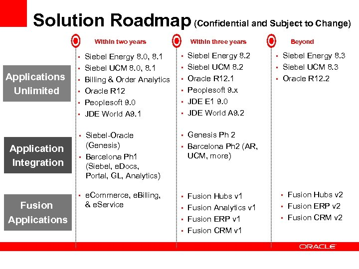 Solution Roadmap (Confidential and Subject to Change) Within two years Increase Operations Siebel UCM