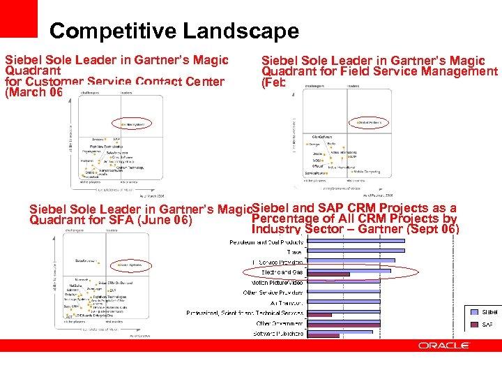 Competitive Landscape Siebel Sole Leader in Gartner's Magic Quadrant for Customer Service Contact Center