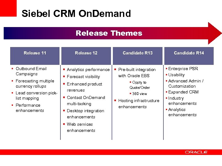 Siebel CRM On. Demand Release Themes Release 11 § Outbound Email Campaigns § Forecasting