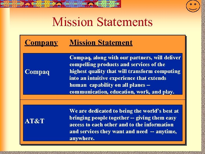7 -16 Mission Statements Company Mission Statement Compaq, along with our partners, will deliver