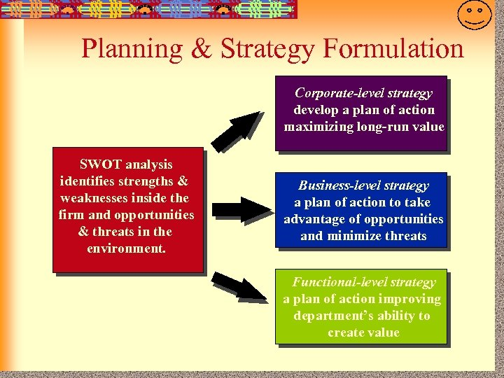 7 -18 Planning & Strategy Formulation Corporate-level strategy develop a plan of action maximizing
