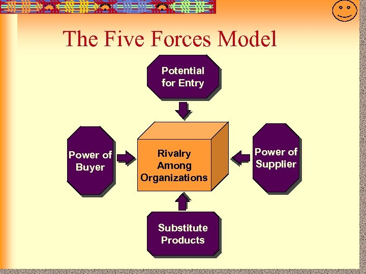 7 -19 The Five Forces Model Potential for Entry Power of Buyer Rivalry Among
