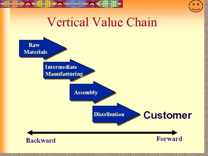 7 -24 Vertical Value Chain Raw Materials Intermediate Manufacturing Assembly Distribution Backward Customer Forward