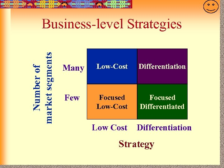 7 -25 Number of market segments Business-level Strategies Many Low-Cost Differentiation Few Focused Low-Cost