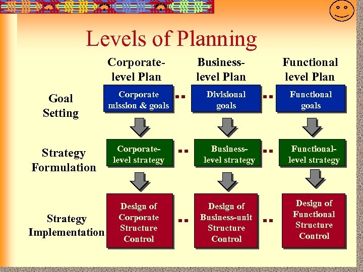 7 -6 Levels of Planning Corporatelevel Plan Goal Setting Strategy Formulation Strategy Implementation Corporate