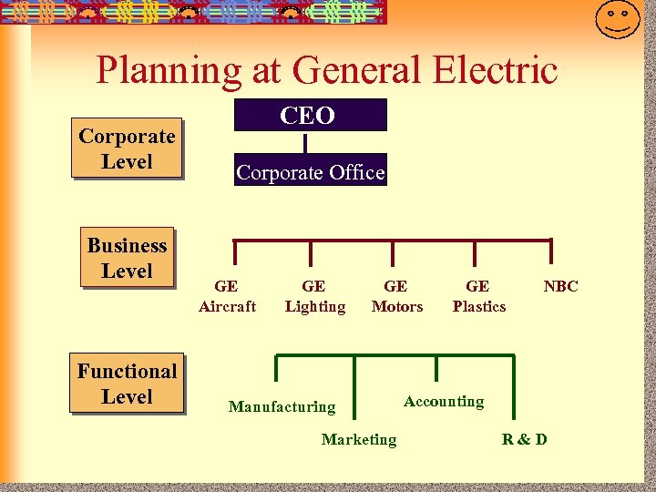 7 -7 Planning at General Electric Corporate Level Business Level Functional Level CEO Corporate