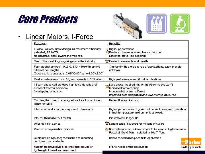Core Products • Linear Motors: I-Force Features Benefits I-Force Ironless motor design for maximum
