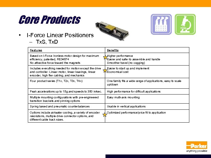 Core Products • I-Force Linear Positioners – Tx. S, Tx. D Features Benefits Based
