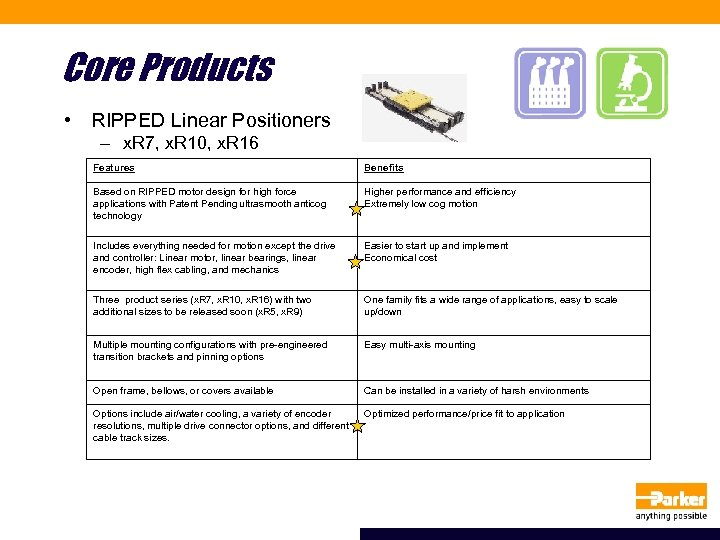Core Products • RIPPED Linear Positioners – x. R 7, x. R 10, x.