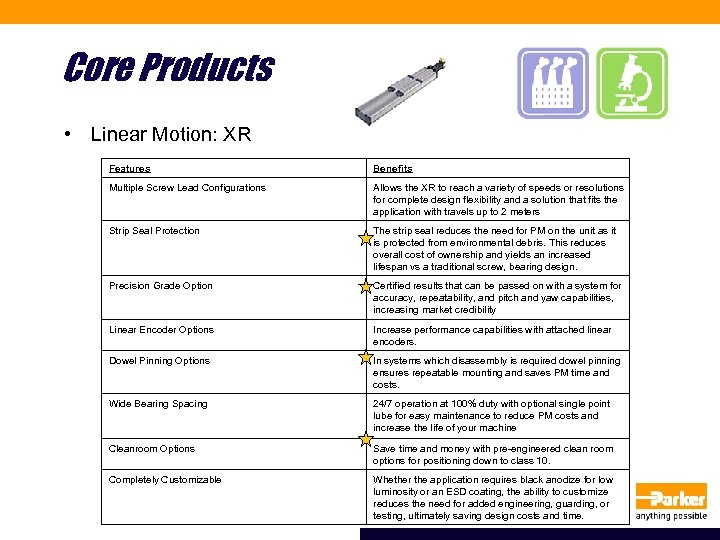 Core Products • Linear Motion: XR Features Benefits Multiple Screw Lead Configurations Allows the