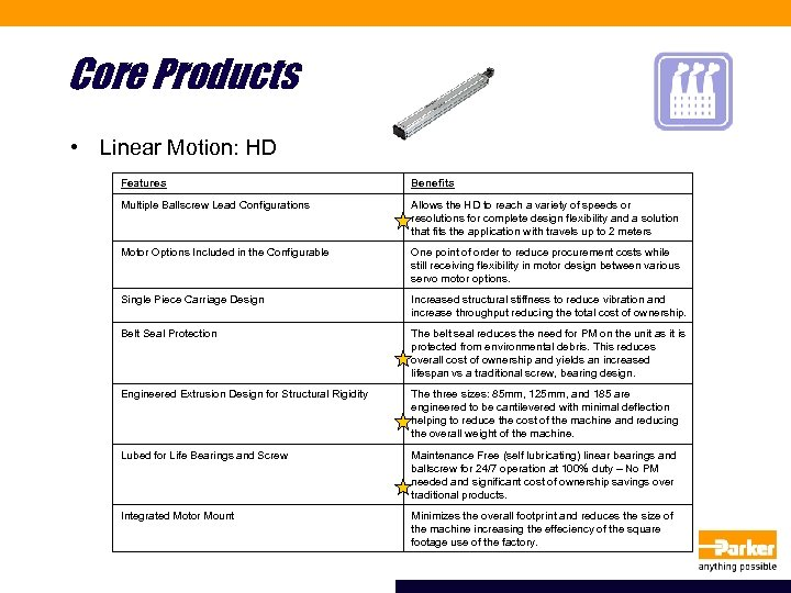 Core Products • Linear Motion: HD Features Benefits Multiple Ballscrew Lead Configurations Allows the