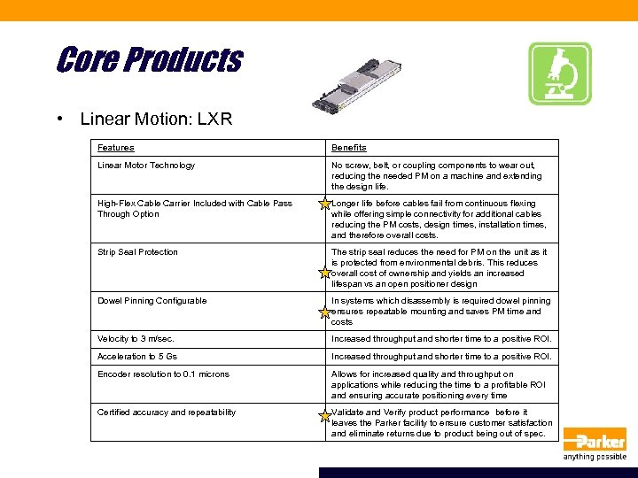 Core Products • Linear Motion: LXR Features Benefits Linear Motor Technology No screw, belt,