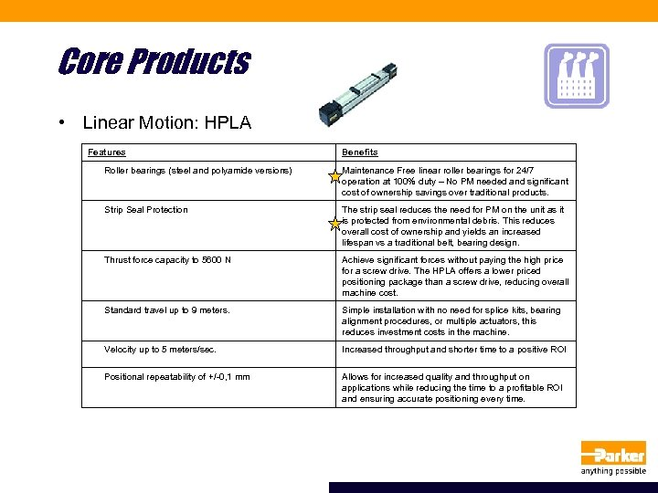 Core Products • Linear Motion: HPLA Features Benefits Roller bearings (steel and polyamide versions)