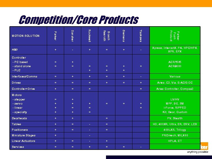 Competition/Core Products Danaher Rockwell Bosch Rexroth Siemens Yaskawa Parker Push Product + = +