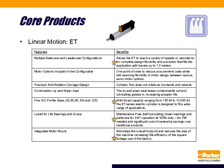 Core Products • Linear Motion: ET Features Benefits Multiple Ballscrew and Leadscrew Configurations Allows