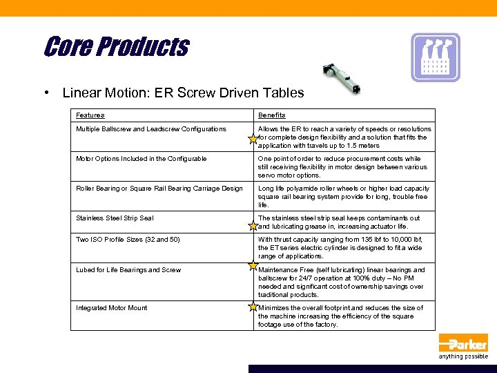 Core Products • Linear Motion: ER Screw Driven Tables Features Benefits Multiple Ballscrew and