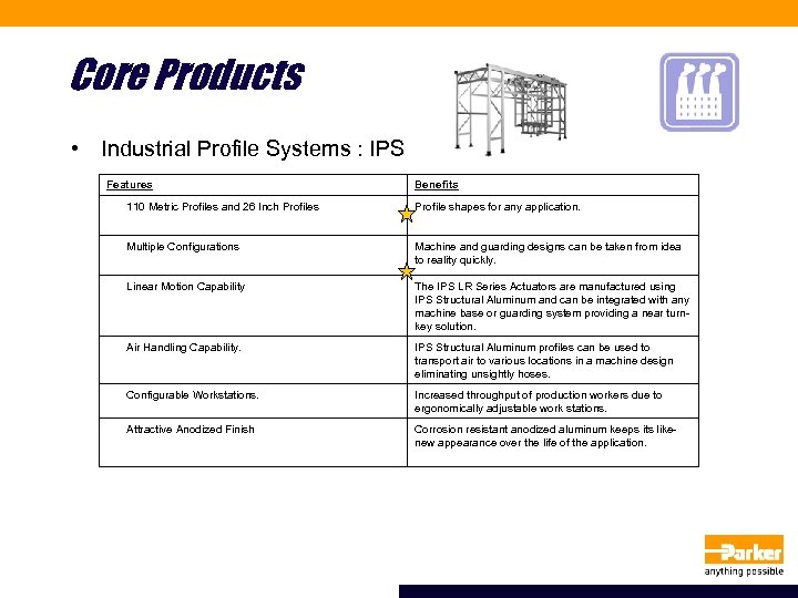 Core Products • Industrial Profile Systems : IPS Features Benefits 110 Metric Profiles and