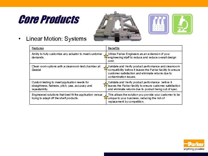 Core Products • Linear Motion: Systems Features Benefits Ability to fully customize any actuator