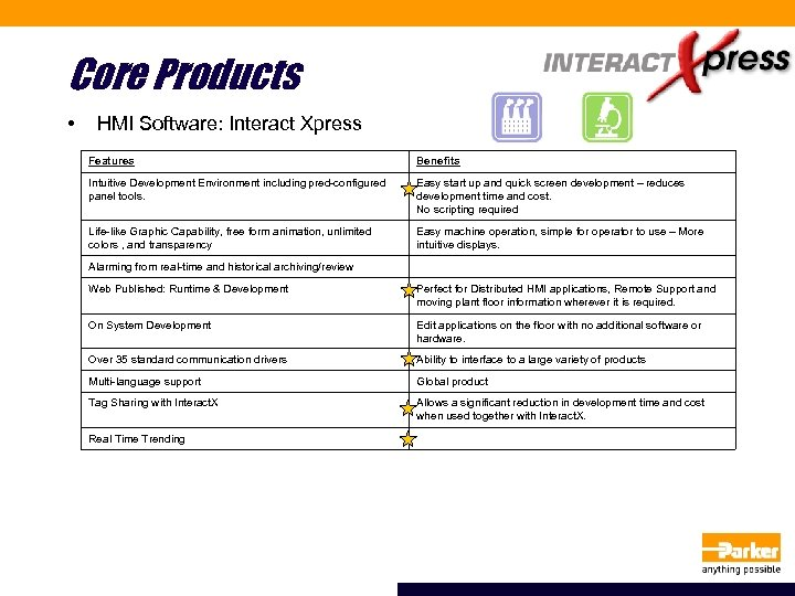 Core Products • HMI Software: Interact Xpress Features Benefits Intuitive Development Environment including pred-configured