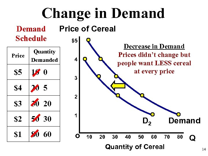 Change in Demand Schedule Price Quantity Demanded $5 10 0 $4 Price of Cereal