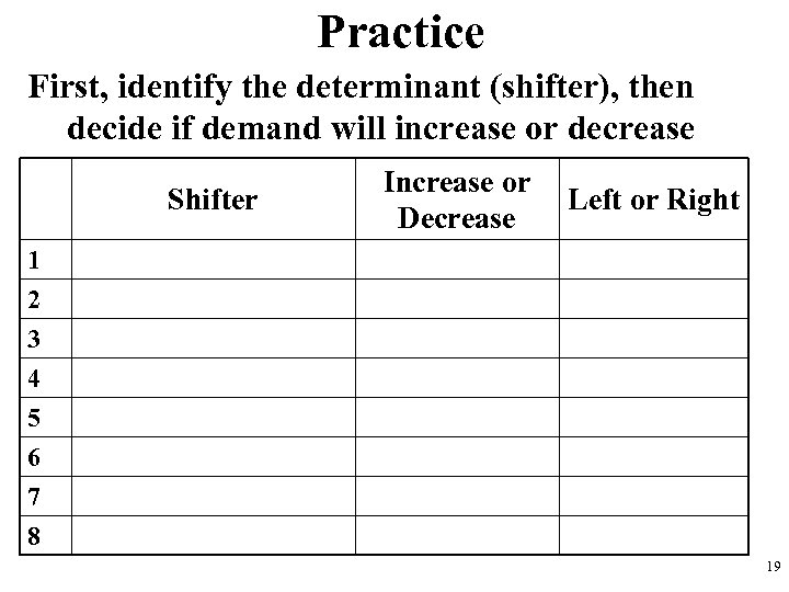 Practice First, identify the determinant (shifter), then decide if demand will increase or decrease