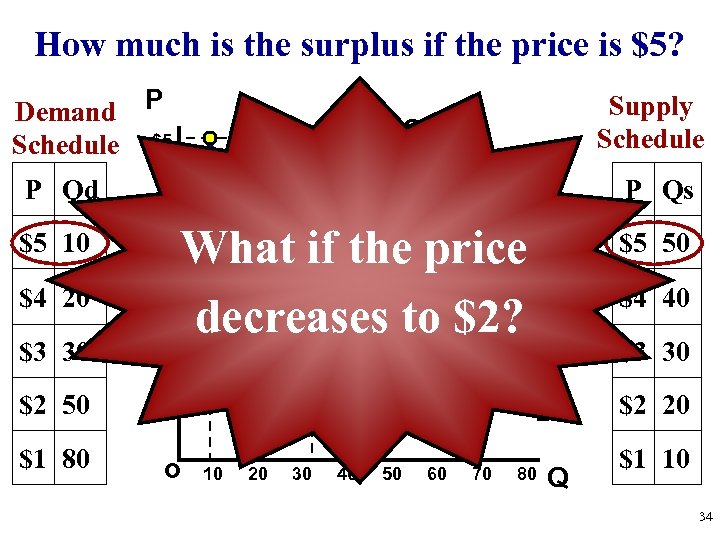 How much is the surplus if the price is $5? Demand P Schedule $5