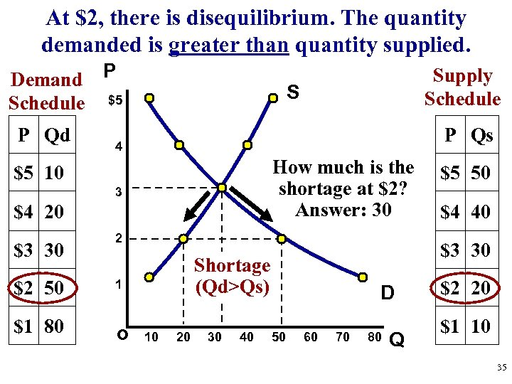 At $2, there is disequilibrium. The quantity demanded is greater than quantity supplied. Demand