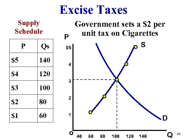 Excise Taxes Supply Schedule P Qs $5 140 $4 Government sets a $2 per