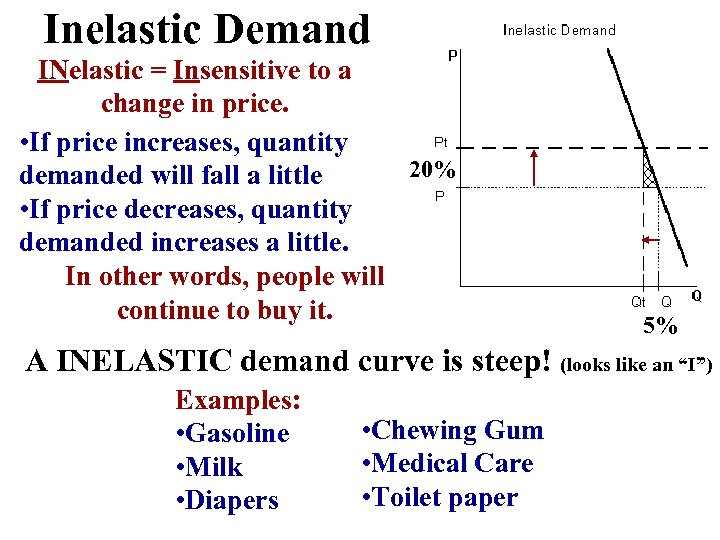 Inelastic Demand INelastic = Insensitive to a change in price. • If price increases,