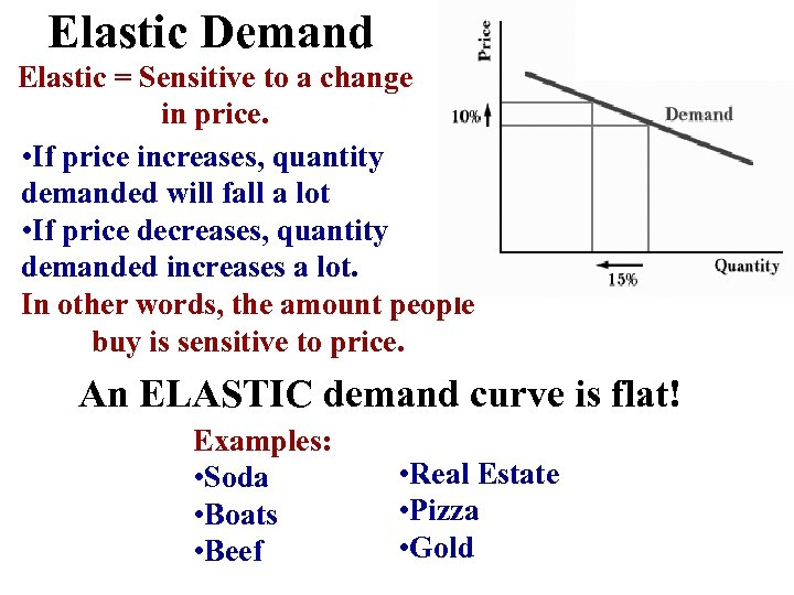 Elastic Demand Elastic = Sensitive to a change in price. • If price increases,
