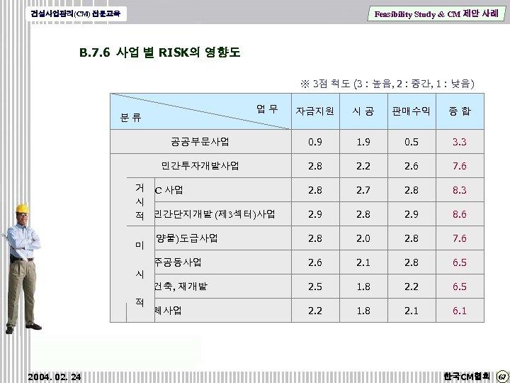 Feasibility Study & CM 제안 사례 건설사업관리(CM) 전문교육 B. 7. 6 사업 별 RISK의