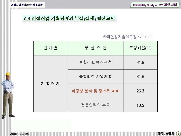 Feasibility Study & CM 제안 사례 건설사업관리(CM) 전문교육 A. 4 건설산업 기획단계의 부실(실패) 발생요인
