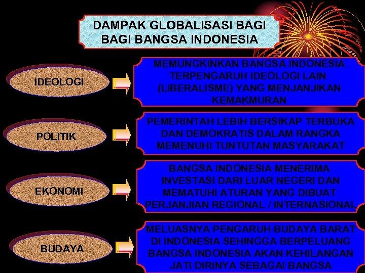 DAMPAK GLOBALISASI BAGI BANGSA INDONESIA IDEOLOGI MEMUNGKINKAN BANGSA INDONESIA TERPENGARUH IDEOLOGI LAIN (LIBERALISME) YANG