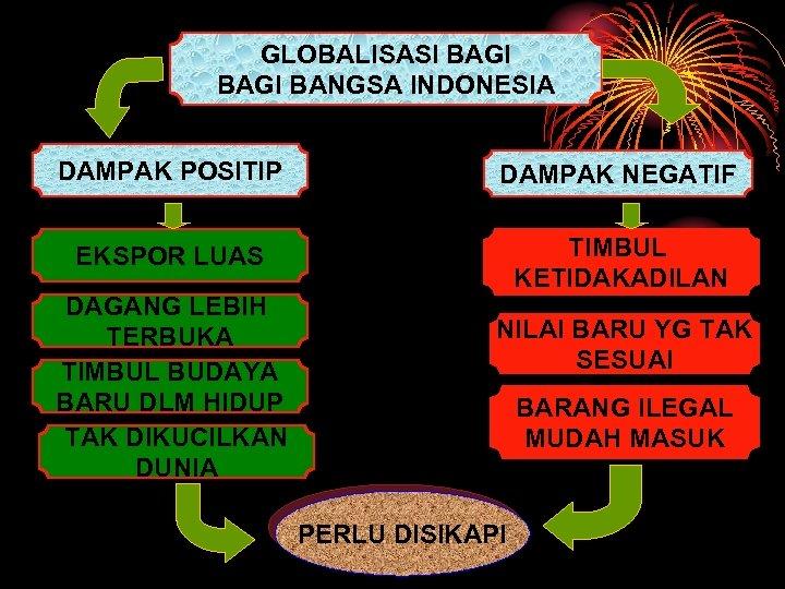 GLOBALISASI BAGI BANGSA INDONESIA DAMPAK POSITIP DAMPAK NEGATIF EKSPOR LUAS TIMBUL KETIDAKADILAN DAGANG LEBIH