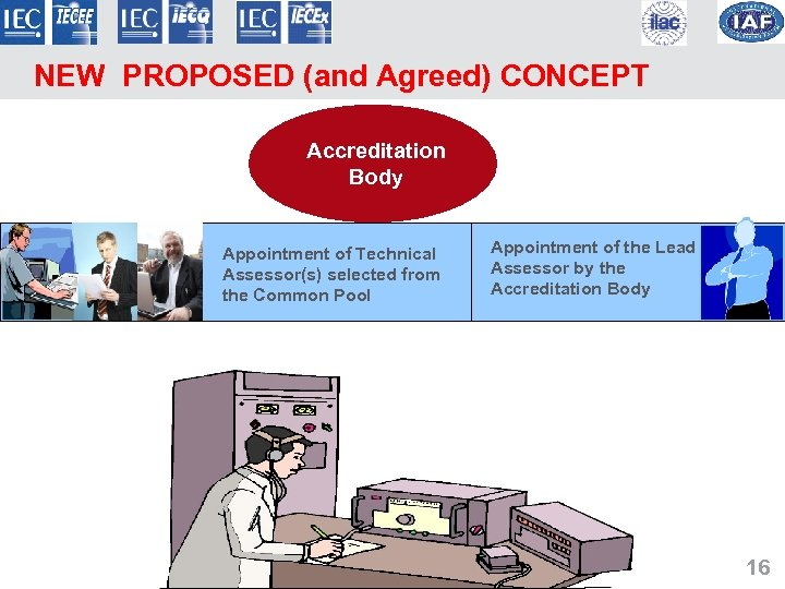 NEW PROPOSED (and Agreed) CONCEPT Accreditation Body Appointment of Technical Assessor(s) selected from the